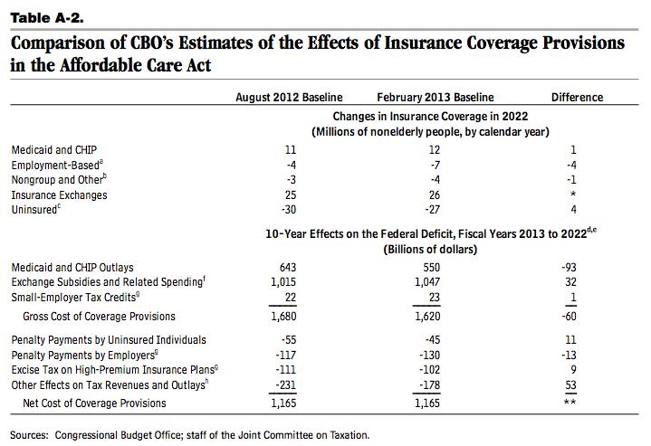 ObamaCare CBO Chart