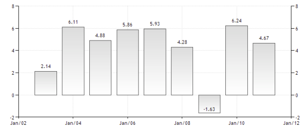 Latin America Growth