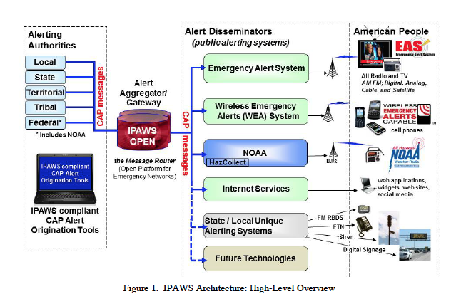 ipaws chart