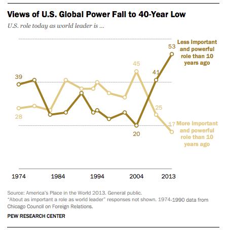 prc-views of us as global power